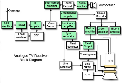 tv block diagram  the wiring diagram, block diagram