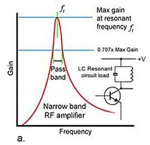 Amplifier Bandwidth