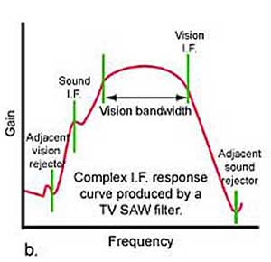 Amplifier Bandwidth