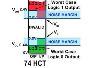 Logic Ic Parameters