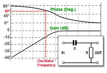 RC Phase Shift Oscillators