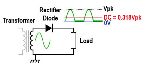 Power Supplies Transformers Rectifiers