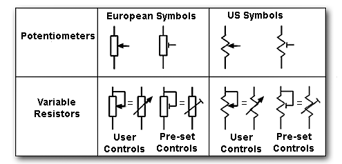 Potentiometers Variables