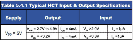 HCT Input and Output Specifications