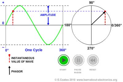 Phasors fig 521 how a phasor relates to a sine wave ccuart Images