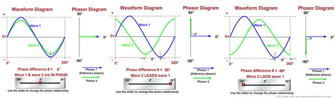 How To Draw A Phasor Diagram.Phasor Diagrams