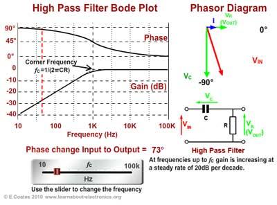 810e2dfd82cb Fig 8.2.3 High Pass Filter Operation