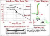 Low Pass Filter Operation