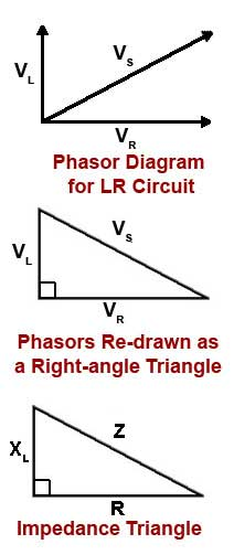 Z triangle the impedance triangle