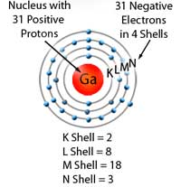 An atom consists of a nucleus and orbiting electrons