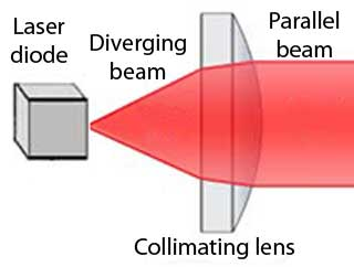 Collimating Lens