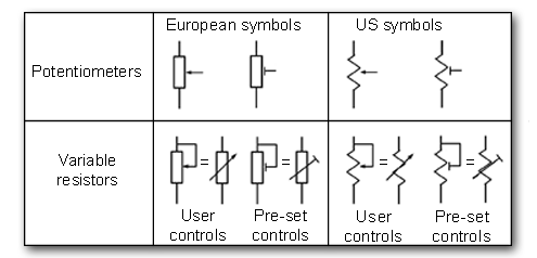 Potentiometer and variable resistor symbols compared